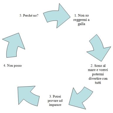 diagramma post